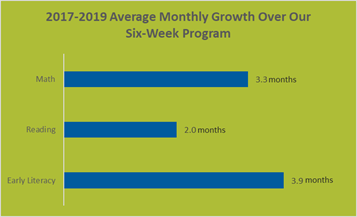 Chart showing 2017-2019 average monthly growth in math, reading, and early literacy over our 6-week program